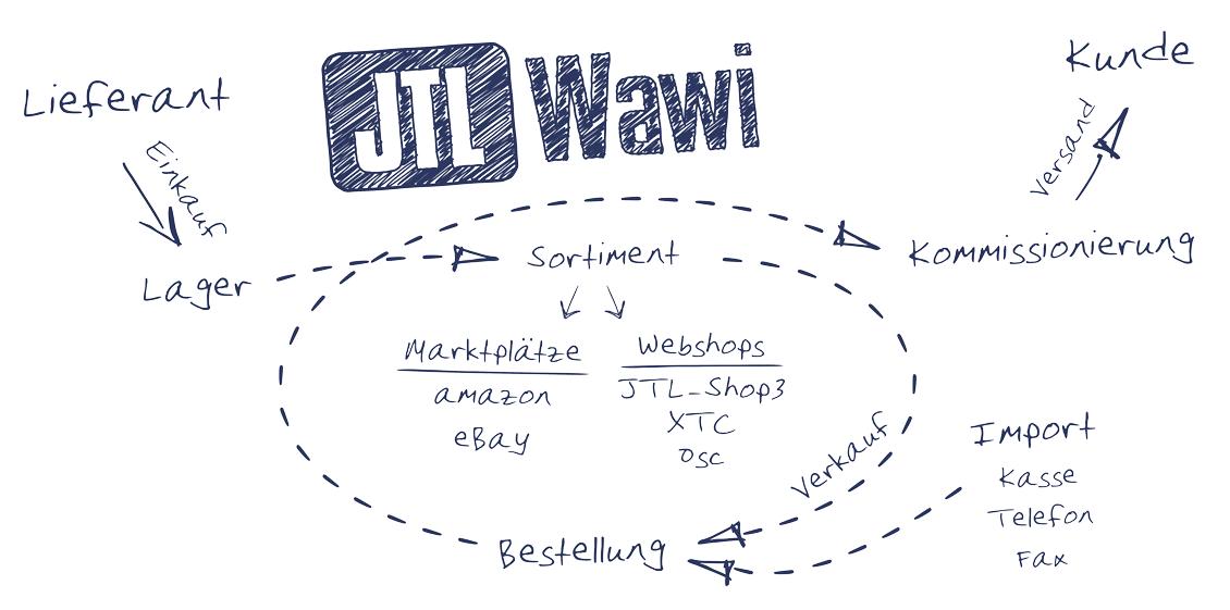 JTL-wawi-schaubild